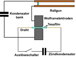 Railgun Bauen