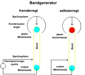 Bandgenerator bauen